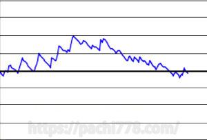マイジャグ2グラフ