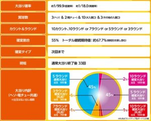PAスーパー海物語 IN JAPAN2 with 太鼓の達人 スペック