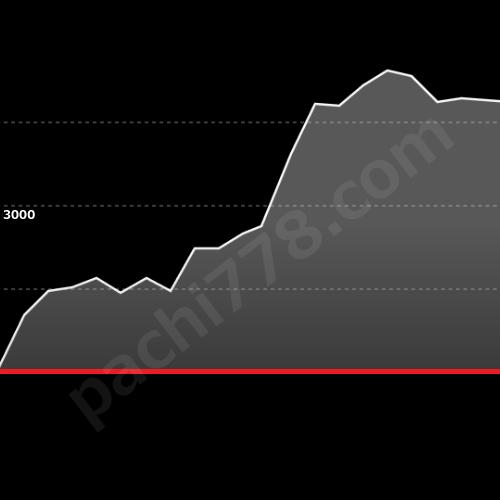 バイオハザードイントゥザパニック出玉グラフ