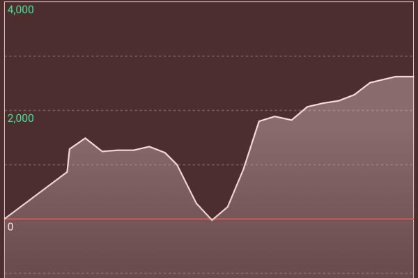 A偽出玉グラフ
