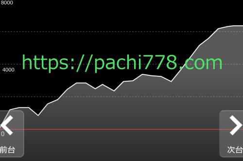 ギアスcc 設定6 出玉グラフ