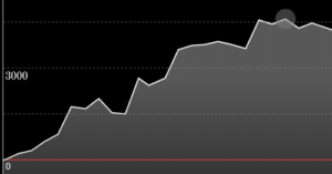 アイムジャグラーEX AE グラフ2