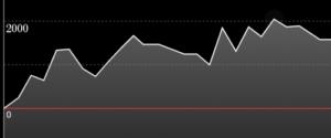 アイムジャグラーEX AE グラフ1