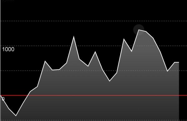 Aスロットツインブレイク 設定5 出玉グラフ