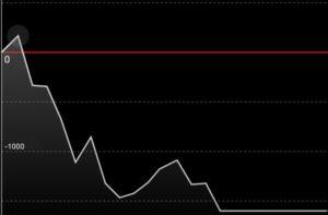 Aスロットツインブレイク 推定設定22 出玉グラフ 据え置き翌日